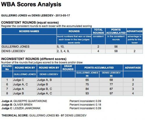 jones-lebedev-inconsistent-score-analysis_1