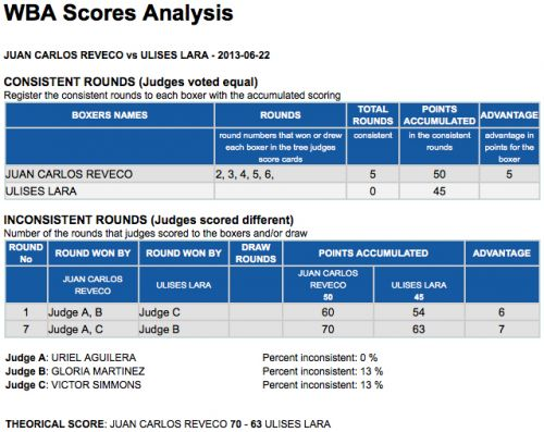 juan-carlos-reveco-ulisaslara-scorecard-analysis