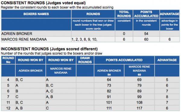 Broner - Maidana Scores Analysis