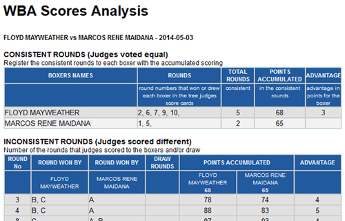 Vargas – Novikov Scorecards Analysis