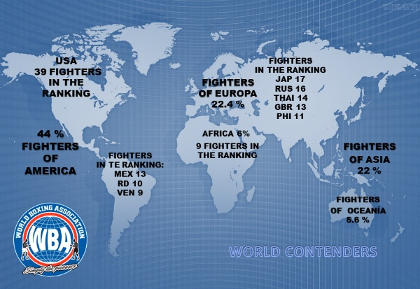 America is the continent with the largest presence in the WBA ratings