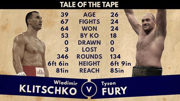 Klitschko vs. Fury Postponed