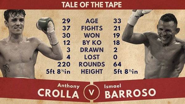 """""""Crolla is jumping straight in with a cracking first defense against Barroso…one of the dangerous fighters in the business."""""""