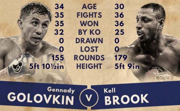 Golovkin-Brook Not a WBA Title Fight